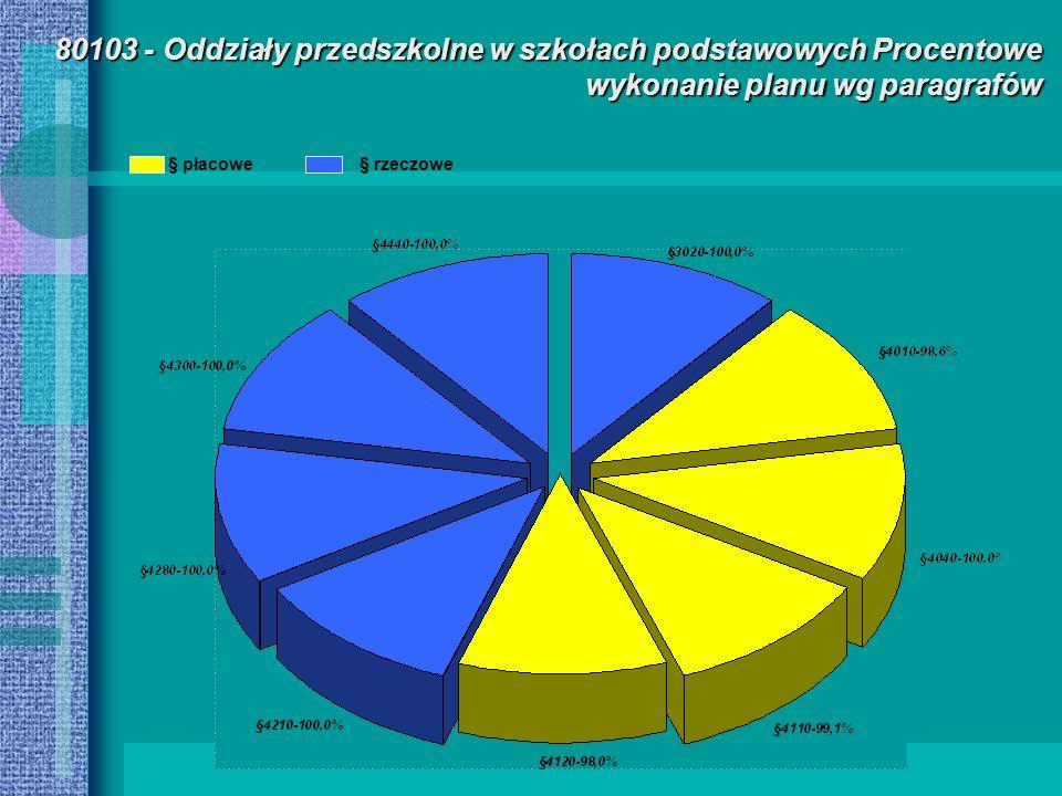 80103 - Oddziały przedszkolne w szkołach podstawowych Procentowe wykonanie planu wg paragrafów § płacowe§ rzeczowe