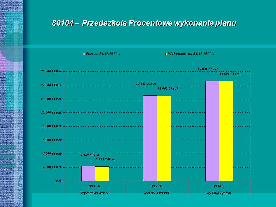 80104 – Przedszkola Procentowe wykonanie planu