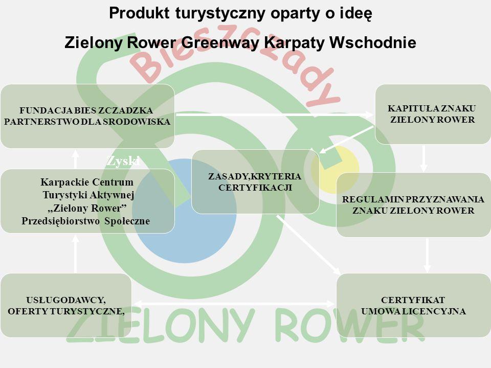 KAPITUŁA ZNAKU ZIELONY ROWER Produkt turystyczny oparty o ideę Zielony Rower Greenway Karpaty Wschodnie FUNDACJA BIES ZCZADZKA PARTNERSTWO DLA SRODOWI