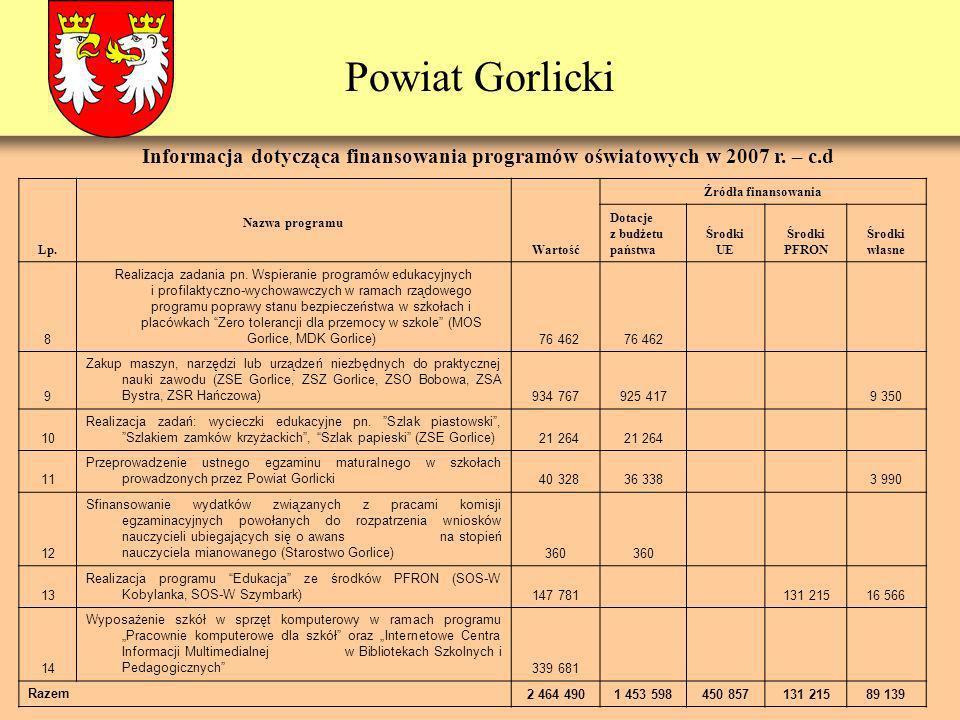 Powiat Gorlicki Lp. Nazwa programu Wartość Źródła finansowania Dotacje z budżetu państwa Środki UE Środki PFRON Środki własne 8 Realizacja zadania pn.