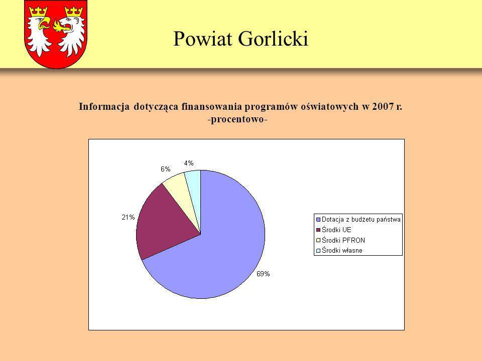 Powiat Gorlicki Informacja dotycząca finansowania programów oświatowych w 2007 r. -procentowo-