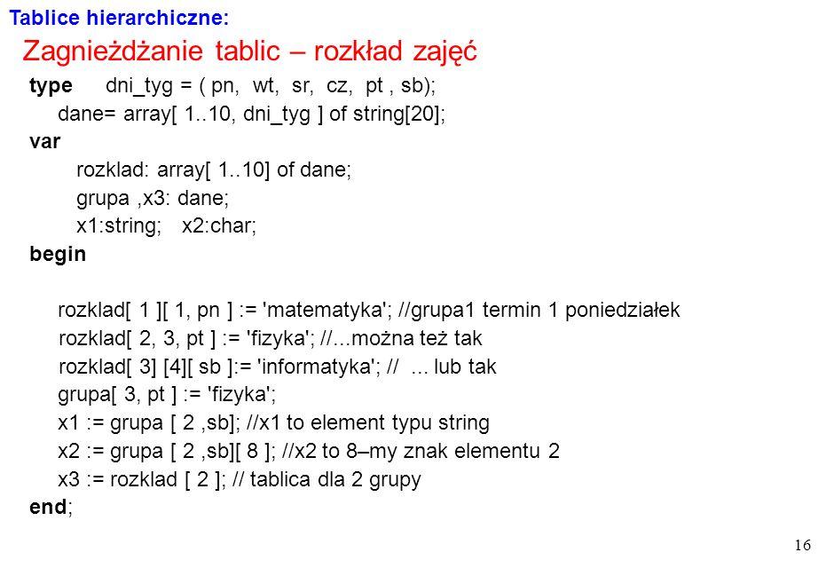 16 type dni_tyg = ( pn, wt, sr, cz, pt, sb); dane= array[ 1..10, dni_tyg ] of string[20]; var rozklad: array[ 1..10] of dane; grupa,x3: dane; x1:string; x2:char; begin rozklad[ 1 ][ 1, pn ] := matematyka ; //grupa1 termin 1 poniedziałek rozklad[ 2, 3, pt ] := fizyka ; //...można też tak rozklad[ 3] [4][ sb ]:= informatyka ; //...