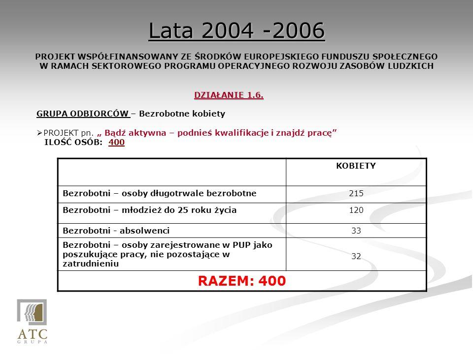 Lata 2004 -2006 Lata 2004 -2006 PROJEKT WSPÓŁFINANSOWANY ZE ŚRODKÓW EUROPEJSKIEGO FUNDUSZU SPOŁECZNEGO W RAMACH SEKTOROWEGO PROGRAMU OPERACYJNEGO ROZWOJU ZASOBÓW LUDZKICH DZIAŁANIE 1.6.