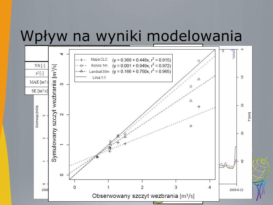 Wpływ na wyniki modelowania Mapa CLCLandsatIKONOS NS [-]0.570.740.72 r 2 [-]0.570.740.75 MAE [m 3 /s]0.260.210.22 SE [m 3 /s]-0.050.000.03 Średnia Med