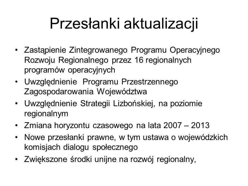 Przesłanki aktualizacji Zastąpienie Zintegrowanego Programu Operacyjnego Rozwoju Regionalnego przez 16 regionalnych programów operacyjnych Uwzględnienie Programu Przestrzennego Zagospodarowania Województwa Uwzględnienie Strategii Lizbońskiej, na poziomie regionalnym Zmiana horyzontu czasowego na lata 2007 – 2013 Nowe przesłanki prawne, w tym ustawa o wojewódzkich komisjach dialogu społecznego Zwiększone środki unijne na rozwój regionalny,