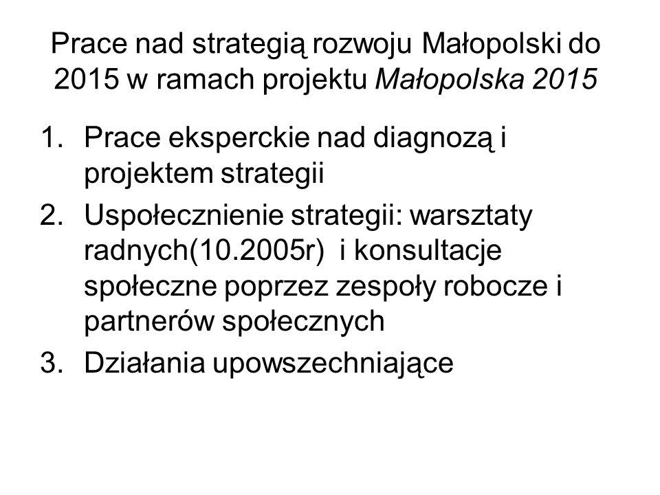 Prace nad strategią rozwoju Małopolski do 2015 w ramach projektu Małopolska 2015 1.Prace eksperckie nad diagnozą i projektem strategii 2.Uspołecznienie strategii: warsztaty radnych(10.2005r) i konsultacje społeczne poprzez zespoły robocze i partnerów społecznych 3.Działania upowszechniające