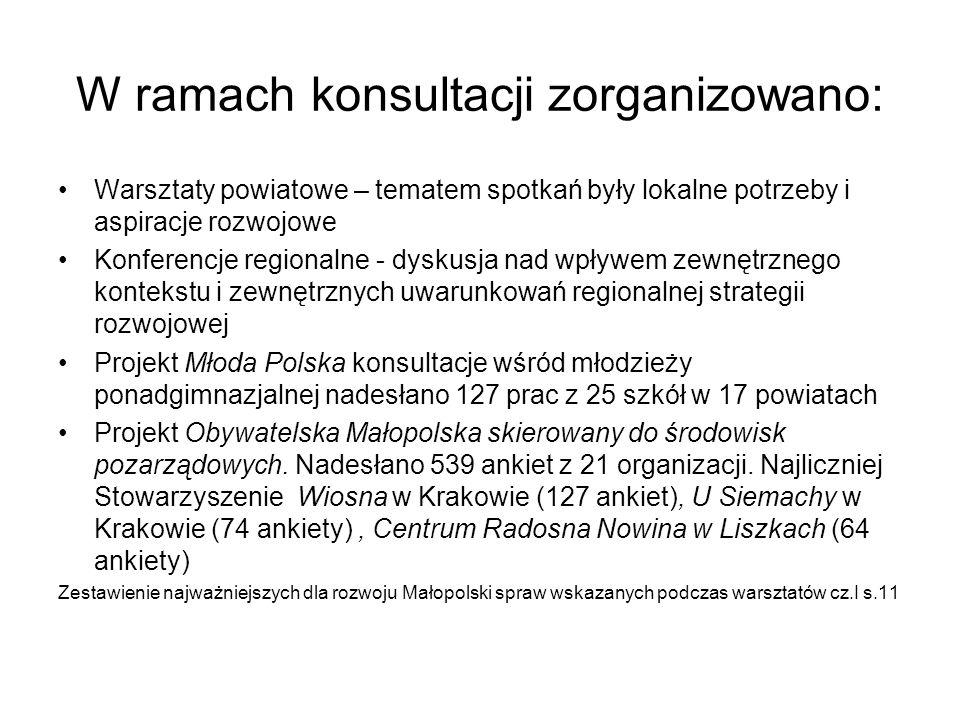 W ramach konsultacji zorganizowano: Warsztaty powiatowe – tematem spotkań były lokalne potrzeby i aspiracje rozwojowe Konferencje regionalne - dyskusja nad wpływem zewnętrznego kontekstu i zewnętrznych uwarunkowań regionalnej strategii rozwojowej Projekt Młoda Polska konsultacje wśród młodzieży ponadgimnazjalnej nadesłano 127 prac z 25 szkół w 17 powiatach Projekt Obywatelska Małopolska skierowany do środowisk pozarządowych.
