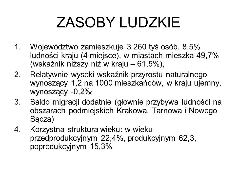 ZASOBY LUDZKIE 1.Województwo zamieszkuje 3 260 tyś osób.