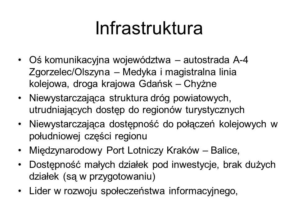 Infrastruktura Oś komunikacyjna województwa – autostrada A-4 Zgorzelec/Olszyna – Medyka i magistralna linia kolejowa, droga krajowa Gdańsk – Chyżne Niewystarczająca struktura dróg powiatowych, utrudniających dostęp do regionów turystycznych Niewystarczająca dostępność do połączeń kolejowych w południowej części regionu Międzynarodowy Port Lotniczy Kraków – Balice, Dostępność małych działek pod inwestycje, brak dużych działek (są w przygotowaniu) Lider w rozwoju społeczeństwa informacyjnego,