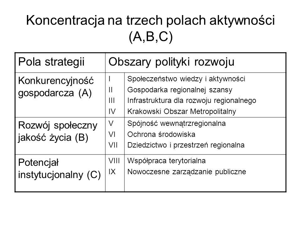 Koncentracja na trzech polach aktywności (A,B,C) Pola strategiiObszary polityki rozwoju Konkurencyjność gospodarcza (A) I II III IV Społeczeństwo wiedzy i aktywności Gospodarka regionalnej szansy Infrastruktura dla rozwoju regionalnego Krakowski Obszar Metropolitalny Rozwój społeczny jakość życia (B) V VI VII Spójność wewnątrzregionalna Ochrona środowiska Dziedzictwo i przestrzeń regionalna Potencjał instytucjonalny (C) VIII IX Współpraca terytorialna Nowoczesne zarządzanie publiczne
