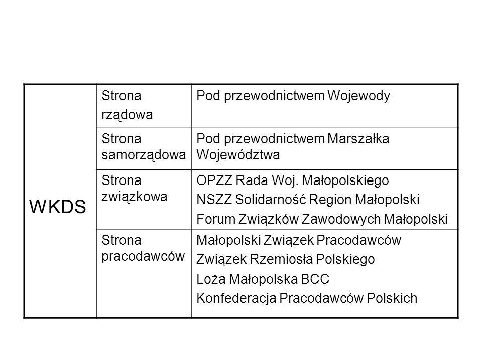 WKDS Strona rządowa Pod przewodnictwem Wojewody Strona samorządowa Pod przewodnictwem Marszałka Województwa Strona związkowa OPZZ Rada Woj.