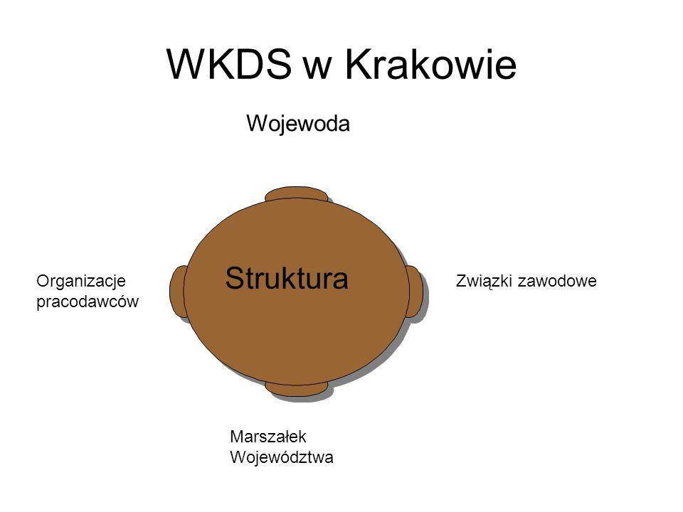 WKDS w Krakowie Wojewoda Struktura Marszałek Województwa Organizacje pracodawców Związki zawodowe