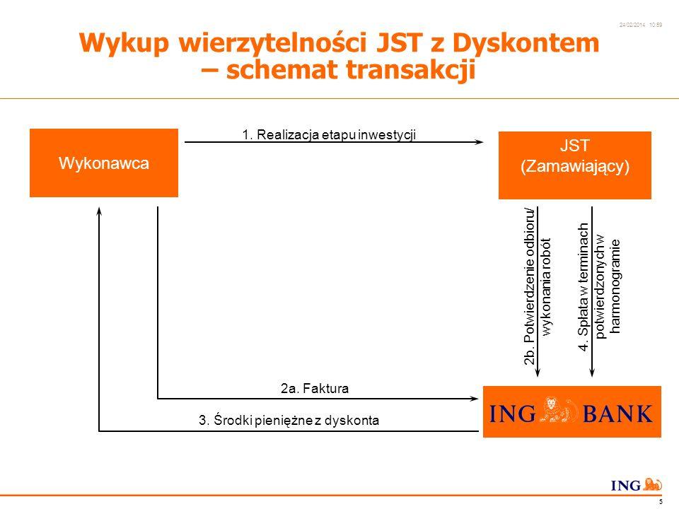 Do not put content in the Brand Signature area 24/02/2014 10:59 4 Potwierdzenie harmonogramu spłaty Wykup wierzytelności JST z Dyskontem – umowy Kontrakt Umowa wykupu wierzytelności Wykonawca JST (Zamawiający)