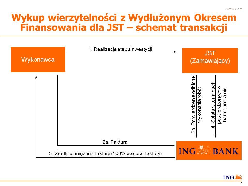 Do not put content in the Brand Signature area 24/02/2014 10:59 8 Wykup wierzytelności z Wydłużonym Okresem Finansowania dla JST – umowy Kontrakt Umowa wykupu wierzytelności Potwierdzenie harmonogramu spłaty w Wydłużonym Okresie Finansowania Wykonawca JST (Zamawiający)