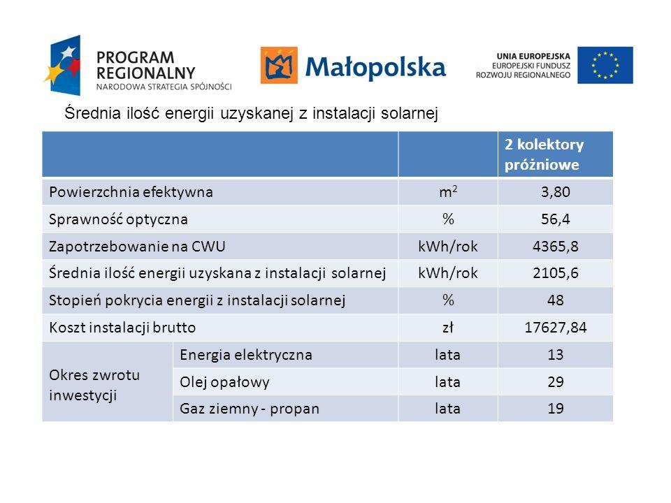 2 kolektory próżniowe Powierzchnia efektywnam2m2 3,80 Sprawność optyczna%56,4 Zapotrzebowanie na CWUkWh/rok4365,8 Średnia ilość energii uzyskana z ins