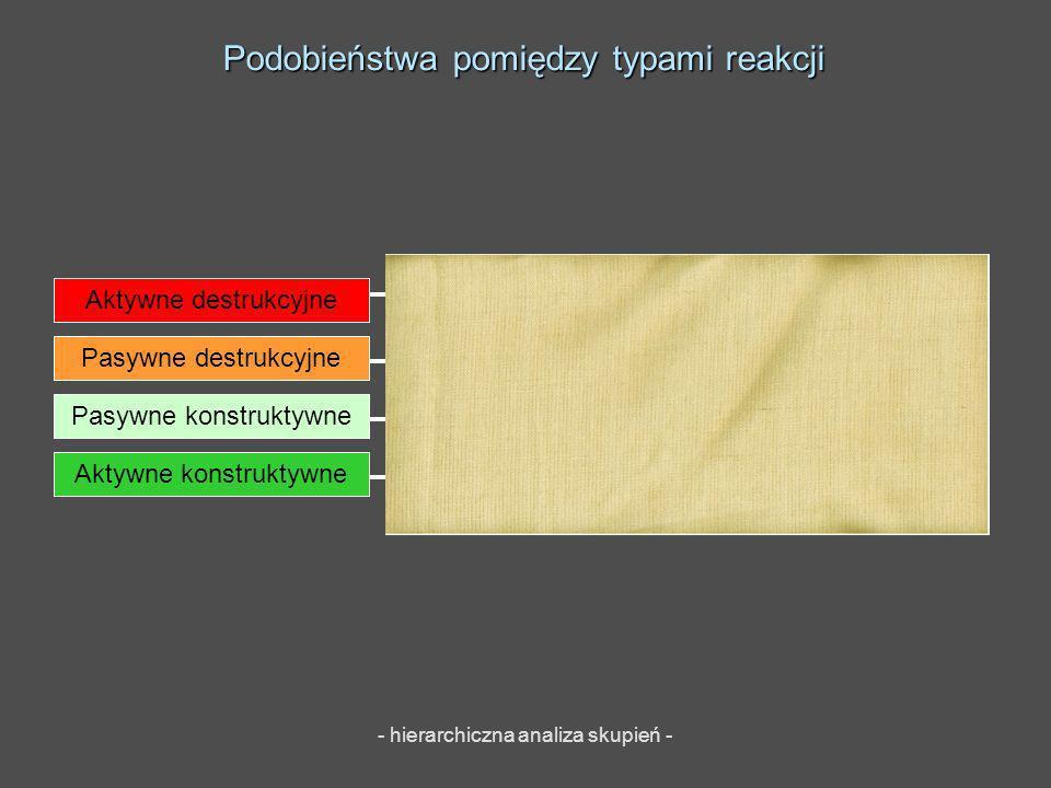 Podobieństwa pomiędzy typami reakcji - hierarchiczna analiza skupień - Aktywne destrukcyjne Pasywne destrukcyjne Pasywne konstruktywne Aktywne konstru