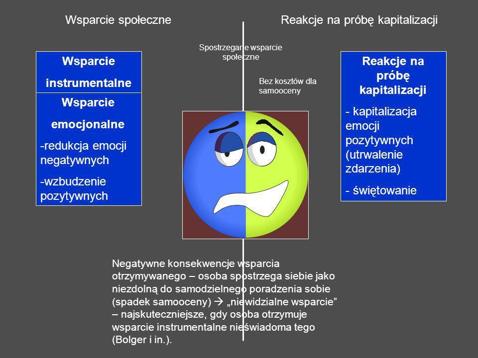 Wsparcie instrumentalne Wsparcie emocjonalne -redukcja emocji negatywnych -wzbudzenie pozytywnych Reakcje na próbę kapitalizacji - kapitalizacja emocj