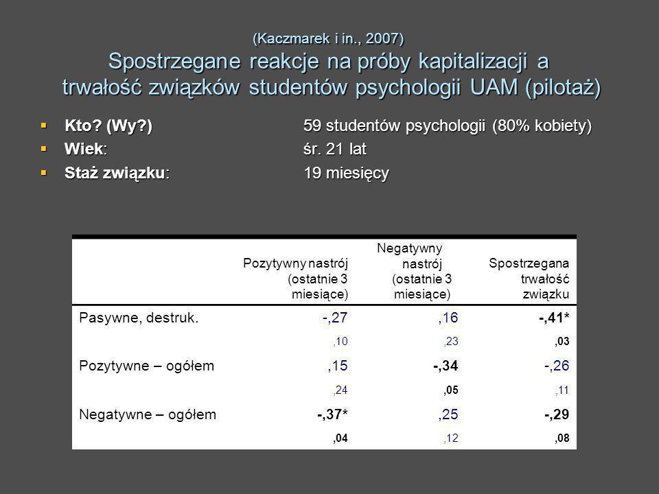 (Kaczmarek i in., 2007) Spostrzegane reakcje na próby kapitalizacji a trwałość związków studentów psychologii UAM (pilotaż) Kto? (Wy?) 59 studentów ps