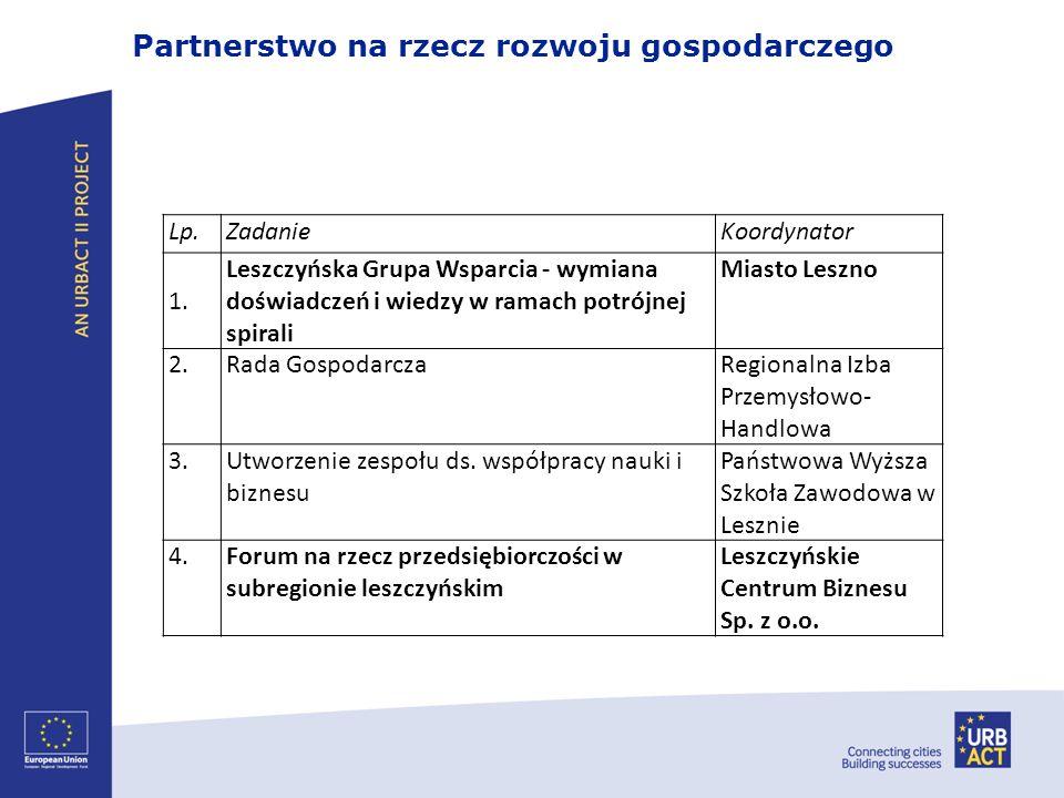 Partnerstwo na rzecz rozwoju gospodarczego Lp.ZadanieKoordynator 1. Leszczyńska Grupa Wsparcia - wymiana doświadczeń i wiedzy w ramach potrójnej spira