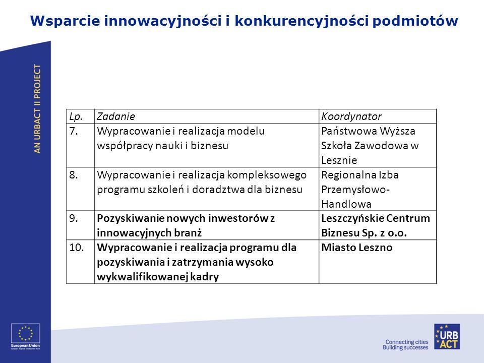 Wsparcie innowacyjności i konkurencyjności podmiotów Lp.ZadanieKoordynator 7.Wypracowanie i realizacja modelu współpracy nauki i biznesu Państwowa Wyż