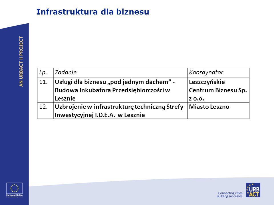 Infrastruktura dla biznesu Lp.ZadanieKoordynator 11.Usługi dla biznesu pod jednym dachem - Budowa Inkubatora Przedsiębiorczości w Lesznie Leszczyńskie