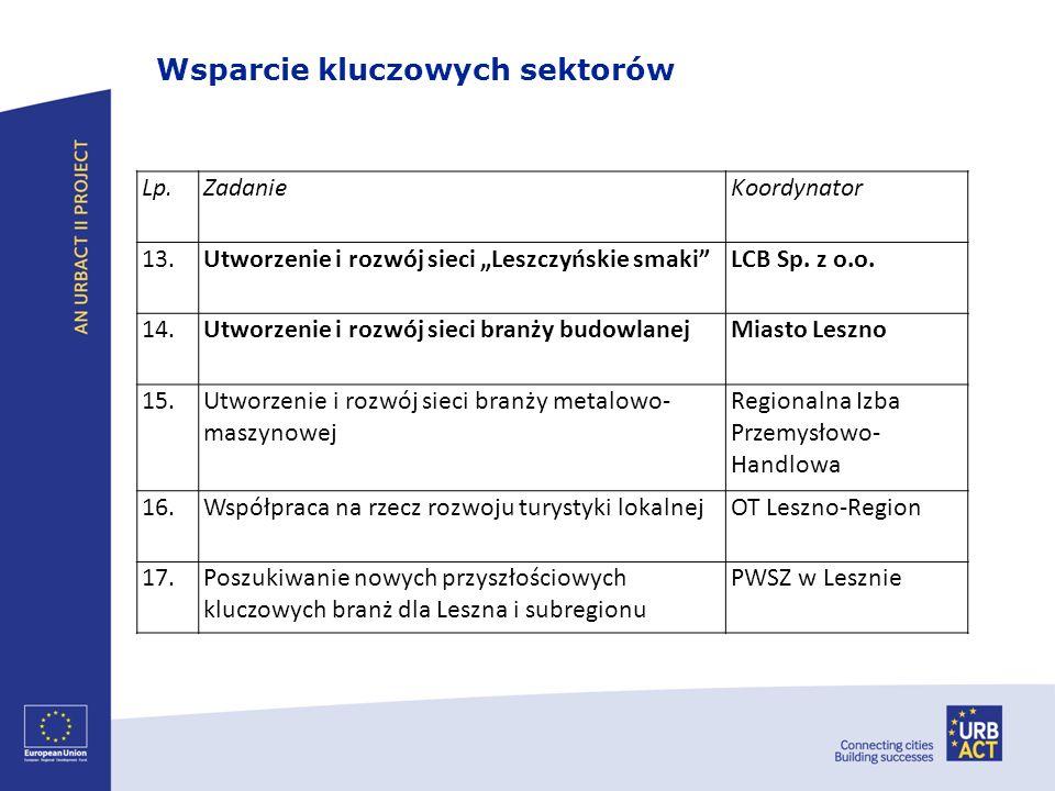 Wsparcie kluczowych sektorów Lp.ZadanieKoordynator 13.Utworzenie i rozwój sieci Leszczyńskie smakiLCB Sp. z o.o. 14.Utworzenie i rozwój sieci branży b