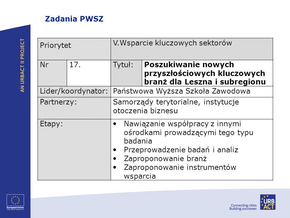 Priorytet V.Wsparcie kluczowych sektorów Nr17.Tytuł:Poszukiwanie nowych przyszłościowych kluczowych branż dla Leszna i subregionu Lider/koordynator:Pa