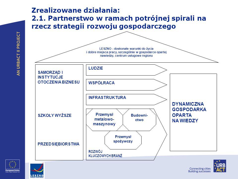 Zrealizowane działania: 2.1. Partnerstwo w ramach potrójnej spirali na rzecz strategii rozwoju gospodarczego LUDZIE INFRASTRUKTURA WSPÓŁRACA Przemysł