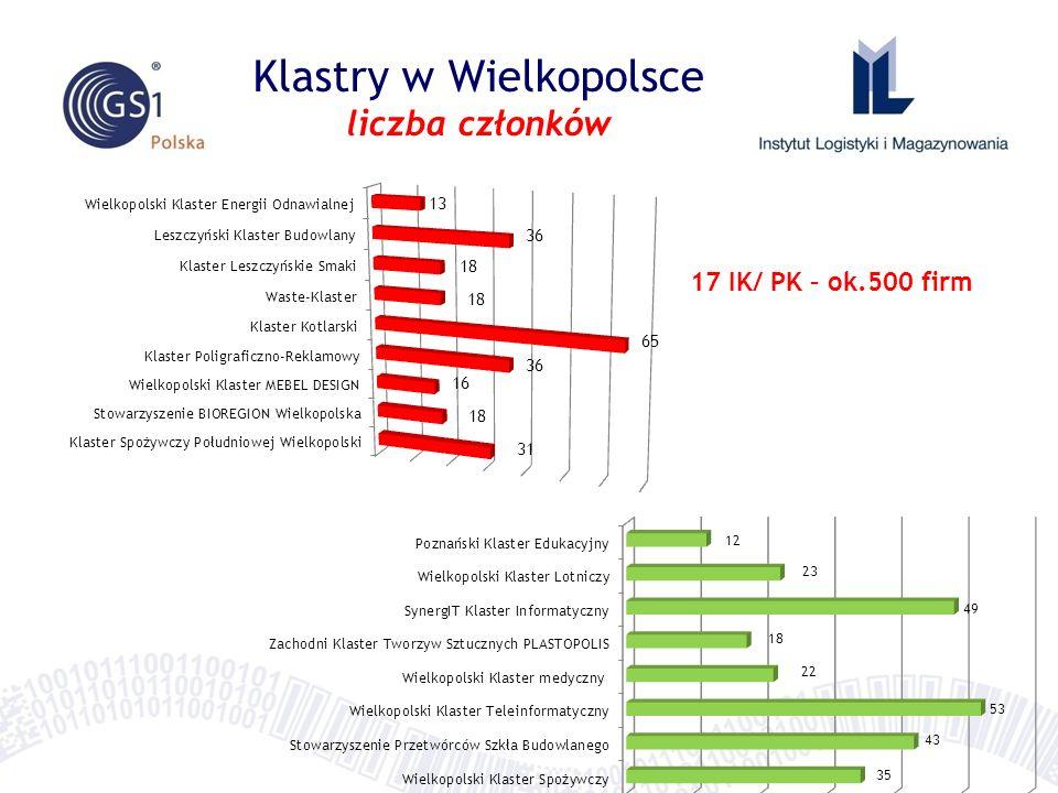 Klastry w Wielkopolsce liczba członków 17 IK/ PK – ok.500 firm