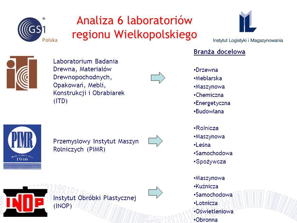 Analiza 6 laboratoriów regionu Wielkopolskiego Laboratorium Badania Drewna, Materiałów Drewnopochodnych, Opakowań, Mebli, Konstrukcji i Obrabiarek (IT