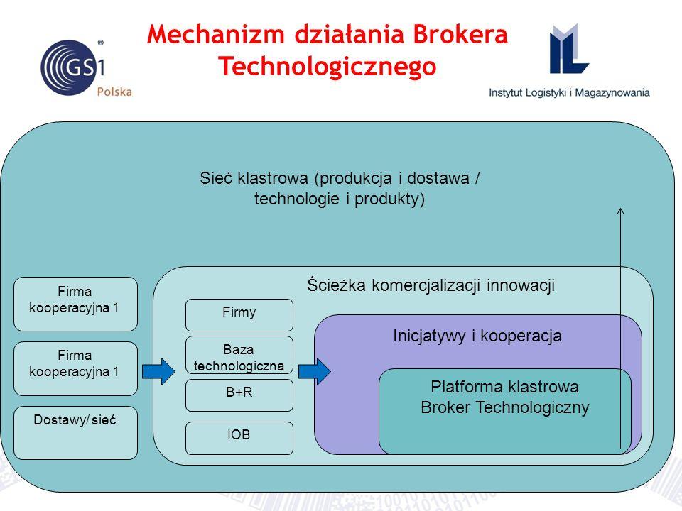 Sieć klastrowa (produkcja i dostawa / technologie i produkty) Ścieżka komercjalizacji innowacji Firmy Baza technologiczna B+R IOB Inicjatywy i koopera