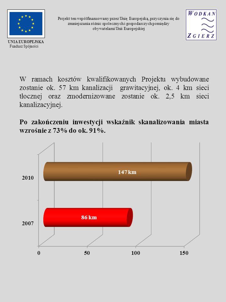 Kontrakt nr 1A Budowa kanalizacji sanitarnej w osiedlu Chełmy Wykonawca Kontraktu nr 1A - firma MOLEWSKI Sp.