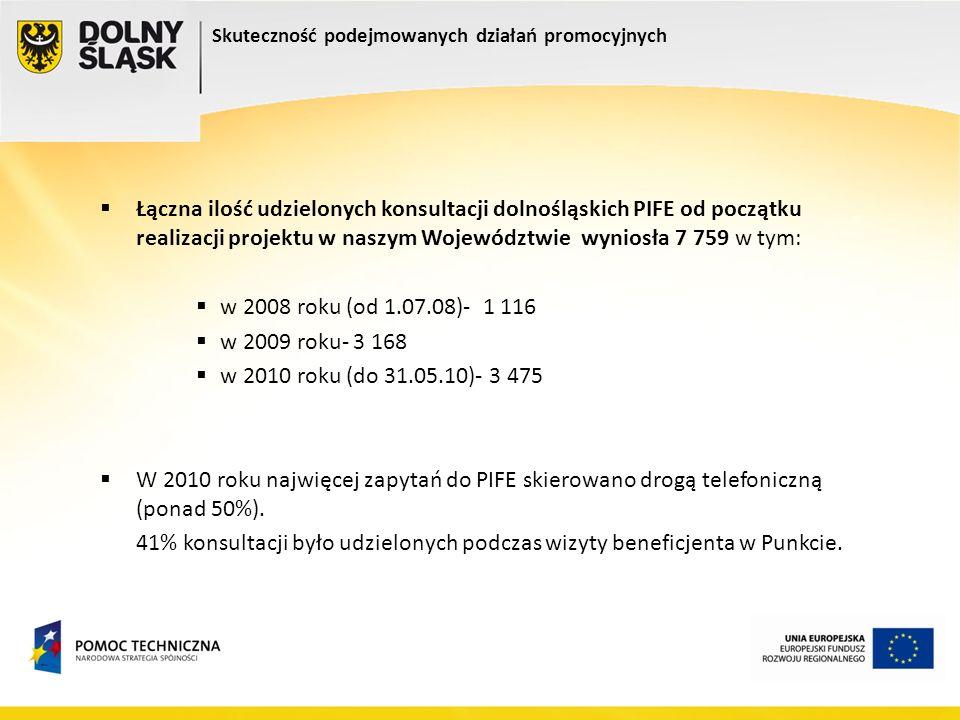 Skuteczność podejmowanych działań promocyjnych Łączna ilość udzielonych konsultacji dolnośląskich PIFE od początku realizacji projektu w naszym Wojewó
