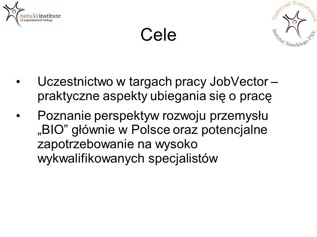 Najciekawsze projekty naukowe Instytut Immunologii i Terapii Doświadczalnej PAN (Wrocław) Badanie, diagnostyka i prewencja endometriozy Diagnostyka onkologiczna (p27 KIP1 ) NeoLek Badania potencjalnych preparatów przeciwnowotworowych Start 2012 r.