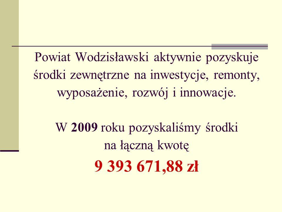 Powiat Wodzisławski aktywnie pozyskuje środki zewnętrzne na inwestycje, remonty, wyposażenie, rozwój i innowacje. W 2009 roku pozyskaliśmy środki na ł