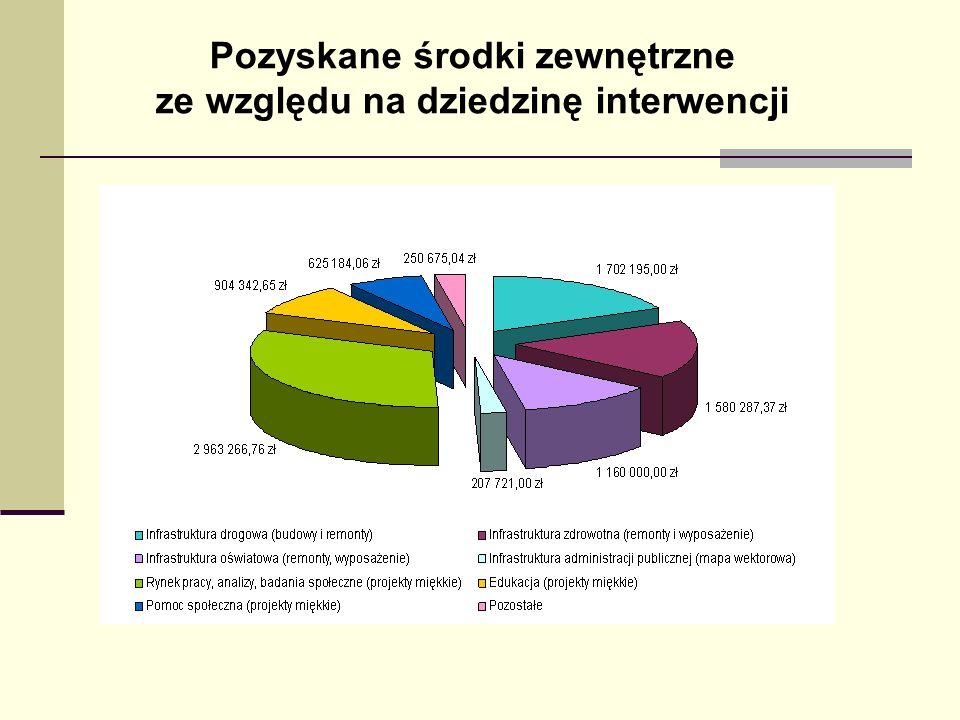 Pozyskane środki zewnętrzne ze względu na dziedzinę interwencji
