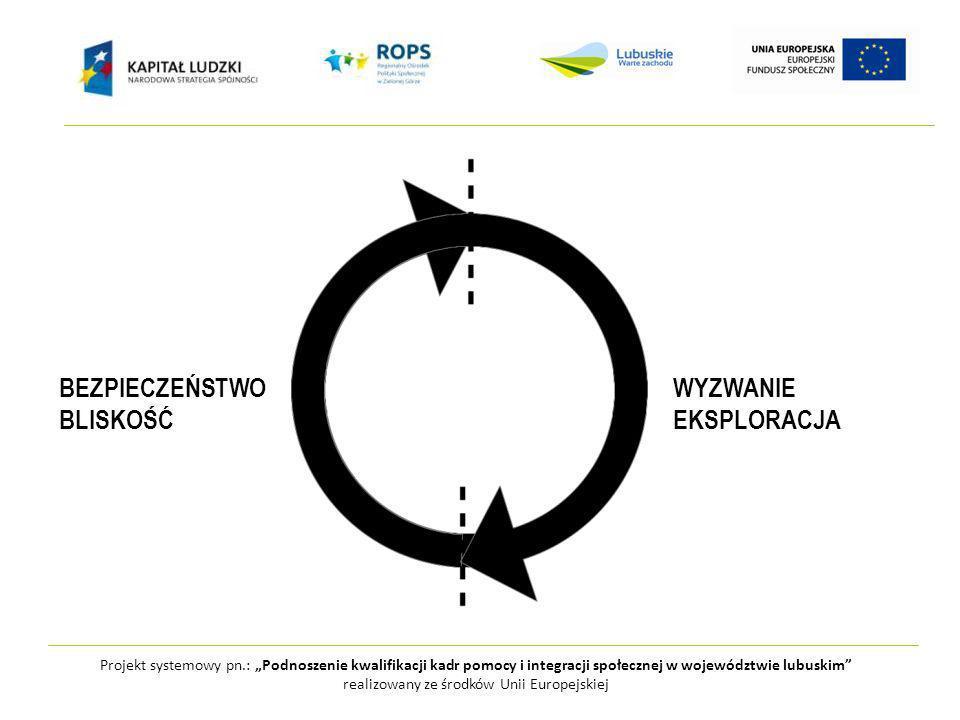 Projekt systemowy pn.: Podnoszenie kwalifikacji kadr pomocy i integracji społecznej w województwie lubuskim realizowany ze środków Unii Europejskiej BEZPIECZEŃSTWOWYZWANIE BLISKOŚĆEKSPLORACJA
