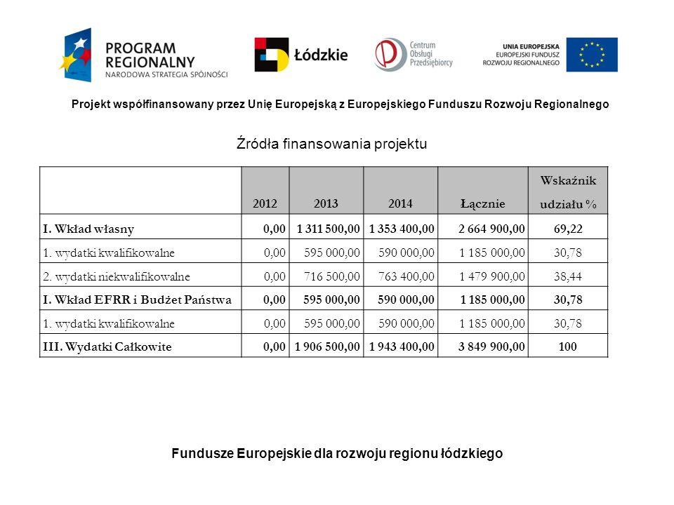 Fundusze Europejskie dla rozwoju regionu łódzkiego Projekt współfinansowany przez Unię Europejską z Europejskiego Funduszu Rozwoju Regionalnego Źródła