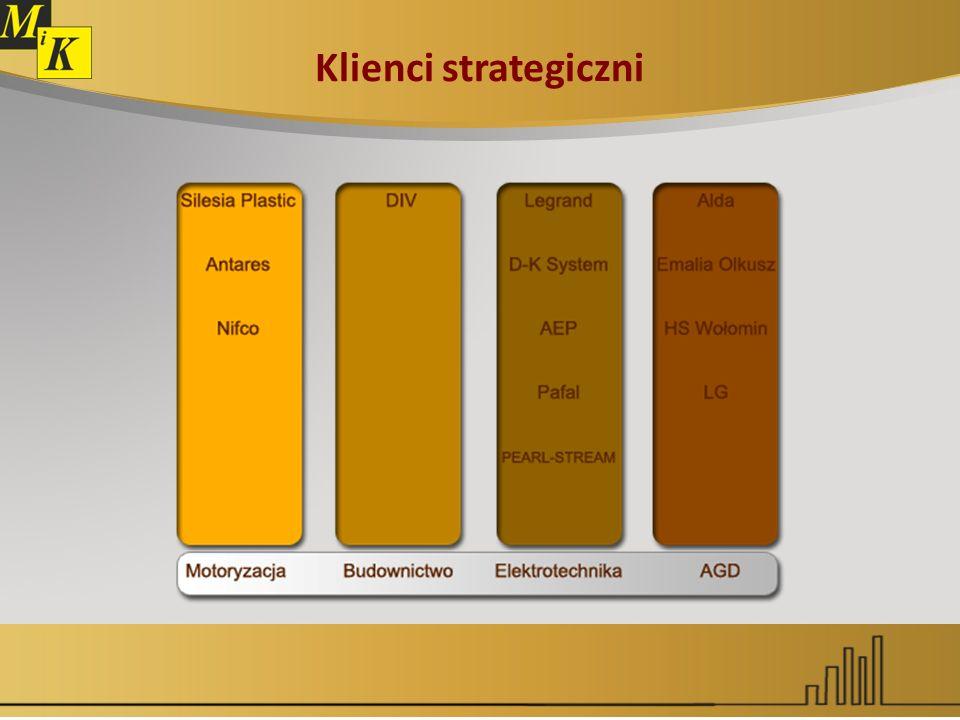 Klienci strategiczni