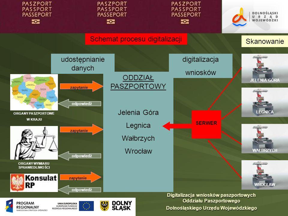 Schemat procesu digitalizacji Digitalizacja wniosków paszportowych Oddziału Paszportowego Dolnośląskiego Urzędu Wojewódzkiego zapytanie odpowiedź udos