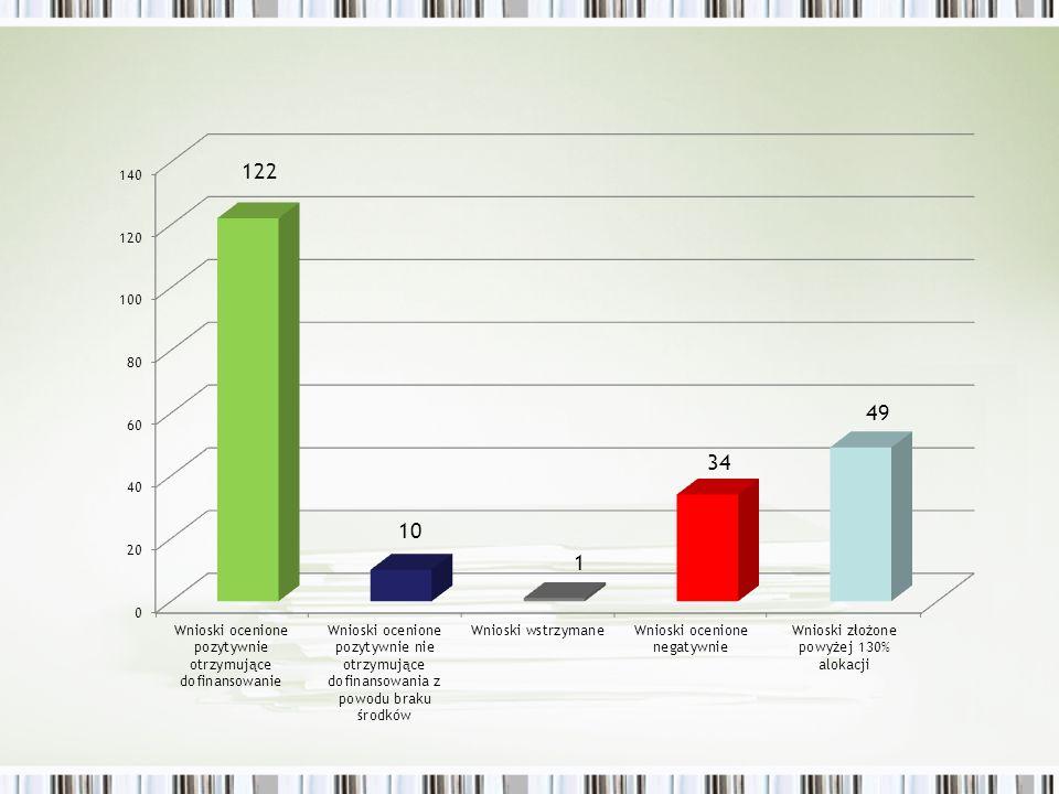 Dyslokacja na terenie województwa wnioski ocenione pozytywnie: