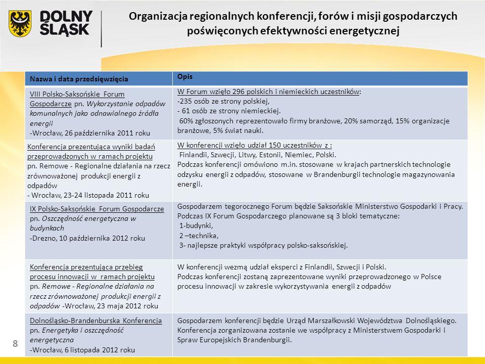 8 Organizacja regionalnych konferencji, forów i misji gospodarczych poświęconych efektywności energetycznej Nazwa i data przedsięwzięcia Opis VIII Pol