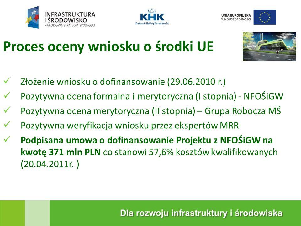 KRAKOWSKA EKOSPALARNIA Proces oceny wniosku o środki UE Złożenie wniosku o dofinansowanie (29.06.2010 r.) Pozytywna ocena formalna i merytoryczna (I s