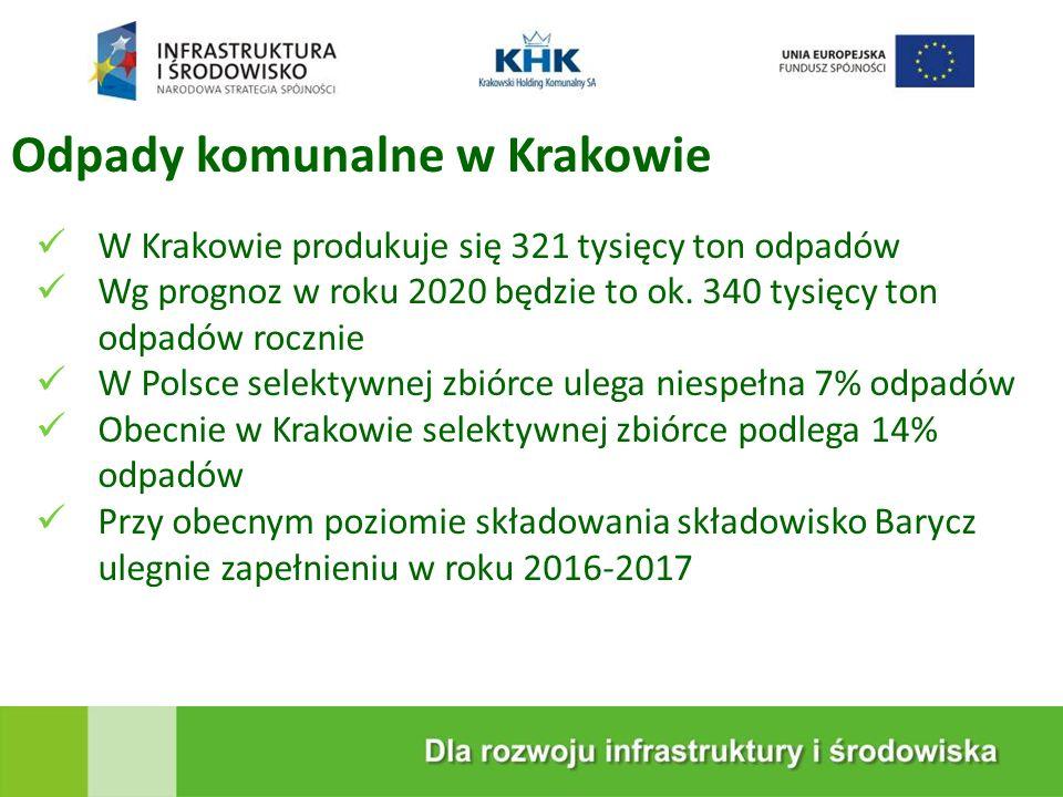 KRAKOWSKA EKOSPALARNIA W Krakowie produkuje się 321 tysięcy ton odpadów Wg prognoz w roku 2020 będzie to ok. 340 tysięcy ton odpadów rocznie W Polsce