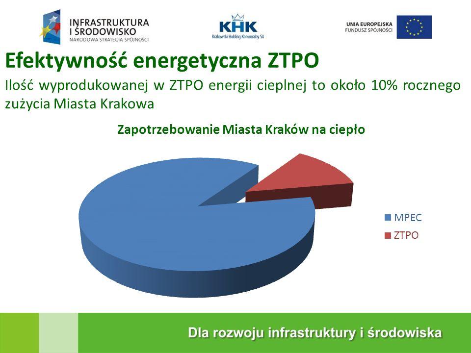 KRAKOWSKA EKOSPALARNIA Ochrona środowiska naturalnego, Nowe miejsca pracy w okresie realizacji i eksploatacji ZTPO, Zakład bezpieczny dla środowiska i ludzi, Ograniczenie składowania odpadów (z 220 tys.
