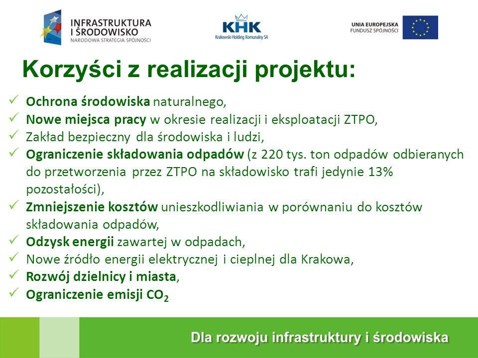 KRAKOWSKA EKOSPALARNIA Całkowite koszty realizacji projektu wyniosą netto ok.