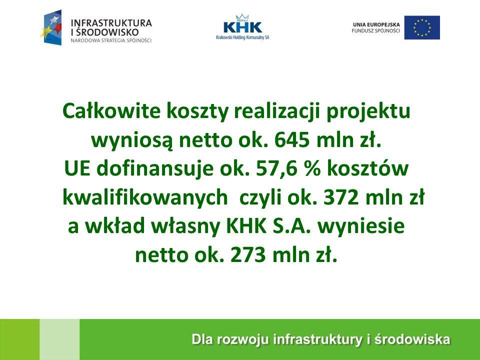 KRAKOWSKA EKOSPALARNIA Całkowite koszty realizacji projektu wyniosą netto ok. 645 mln zł. UE dofinansuje ok. 57,6 % kosztów kwalifikowanych czyli ok.