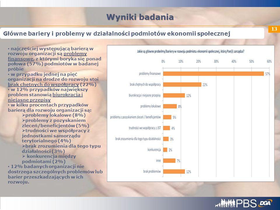 13 Wyniki badania Główne bariery i problemy w działalności podmiotów ekonomii społecznej najczęściej występującą barierą w rozwoju organizacji są prob