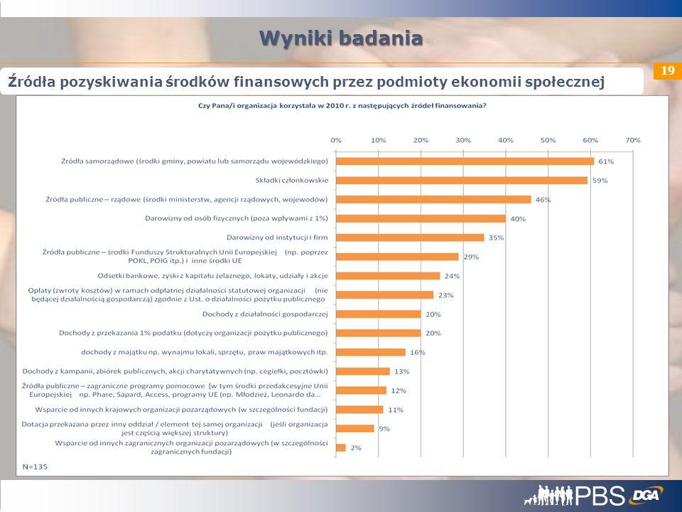 19 Wyniki badania Źródła pozyskiwania środków finansowych przez podmioty ekonomii społecznej