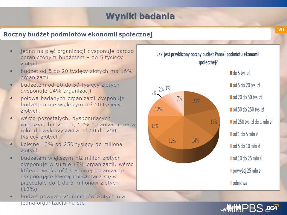 20 jedna na pięć organizacji dysponuje bardzo ograniczonym budżetem – do 5 tysięcy złotych budżet od 5 do 20 tysięcy złotych ma 16% organizacji budżet
